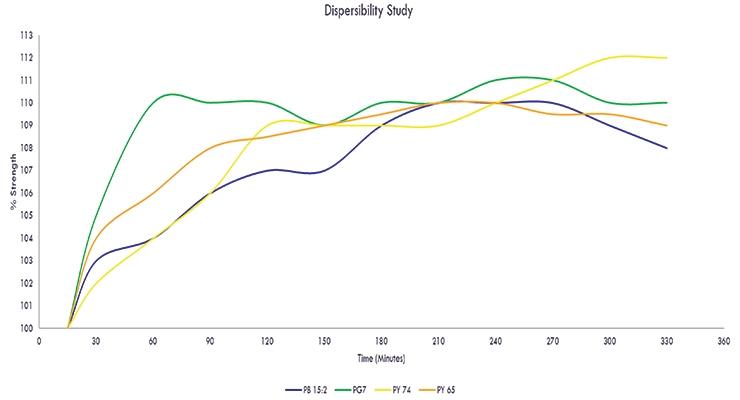 Figure 6. Dispersibility study.