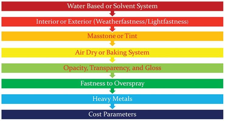 Figure 2. Pigment selection criteria.