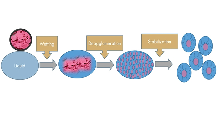 Figure 3. Steps for a stable pigment dispersion.