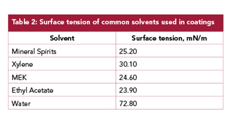 Four Steps to Effective Pigment Dispersions