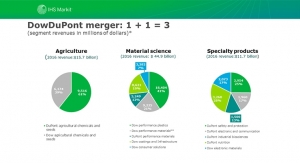 IHS Markit Research Update—Chemical Company Analysis:  Dow and DuPont Merger
