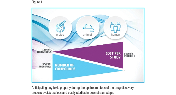How Can We Predict Immunogenicity Earlier in Drug Discovery?