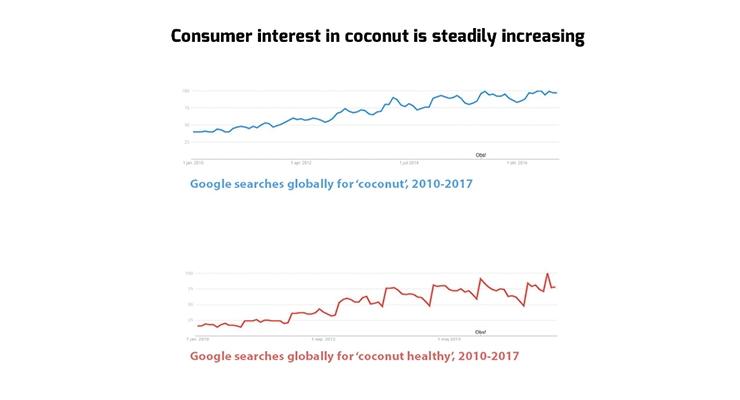 Millennials Consider Coconut as Healthy Food Ingredient