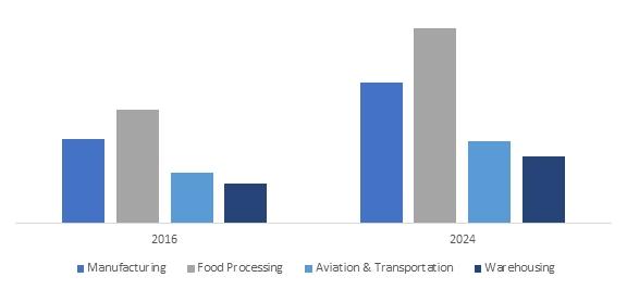 Industrial Floor Coatings Market to Exceed $6B by 2024: Global Market Insights, Inc.