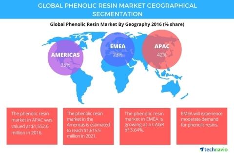 Phenolic Resin Market Segments and Forecast by Technavio