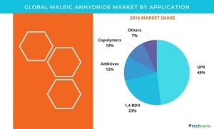 Maleic Anhydride Market Forecasts, Analysis by Technavio