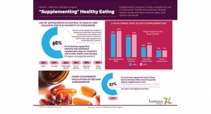 Supplements Central to Health & Wellness for Majority of Consumers