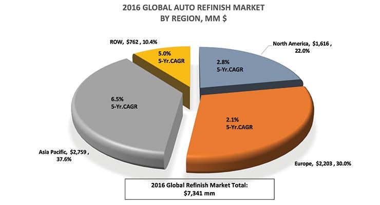 Auto Refinish Market