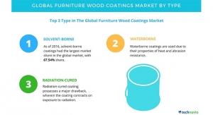 Furniture Wood Coatings Market - Segmentation Analysis and Forecasts by Technavio