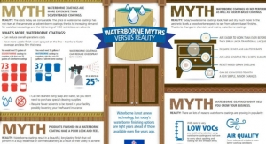 Sherwin-Williams Changing Industry Outlook On Waterborne Finishes, Business Director Says