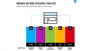 Nielsen Finds Organic Products Becoming More Accessible to Consumers
