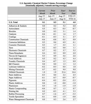 Slowdown in Specialty Chemicals Market Volume