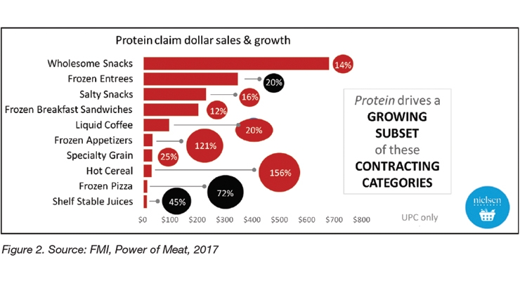 Emerging Market Opportunities for Next Generation Proteins