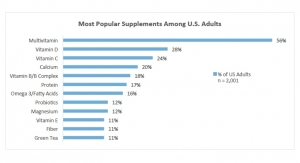 CRN Survey Finds Increase in Dietary Supplement Usage
