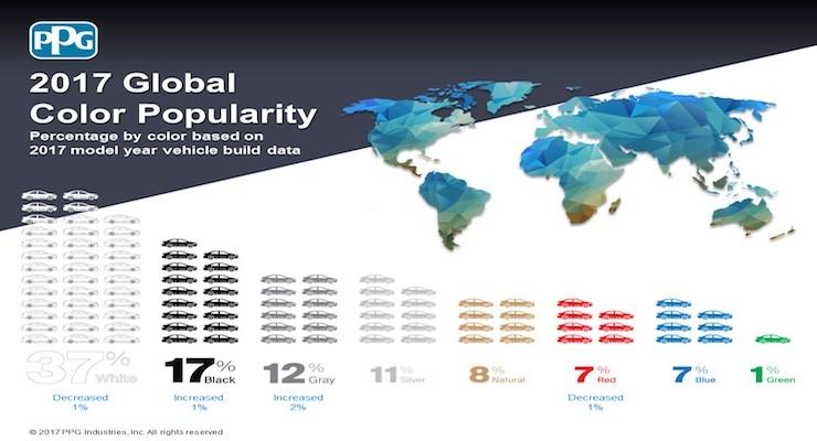 PPG Unveils Top European, Global Automobile Colors