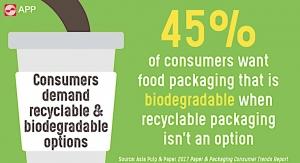 APP examines consumer behavior and attitudes toward sustainability