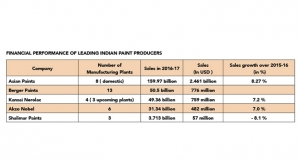 Indian Paint Industry - Gaining Steam
