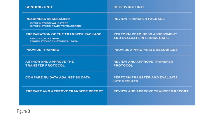 Analytical Method Transfer  Best Practices
