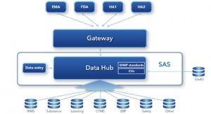 SAS Develops IDMP Compliance Platform