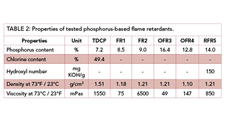 New Flame Retardant Solutions For Flexible PU Foams in Automotive Applications