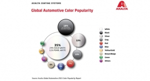 Axalta Global Automotive 2017 Color Popularity Report: White is Top Choice Worldwide