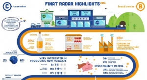 FINAT Radar explores latest label industry trends