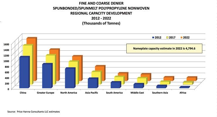 Spunmelt Polypropylene Capacity and Demand Growth
