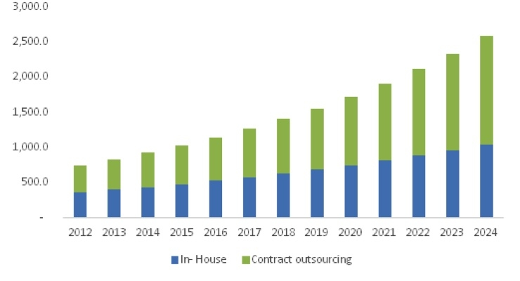 Pharmacovigilance Market to Grow Significantly via Contract Outsourcing
