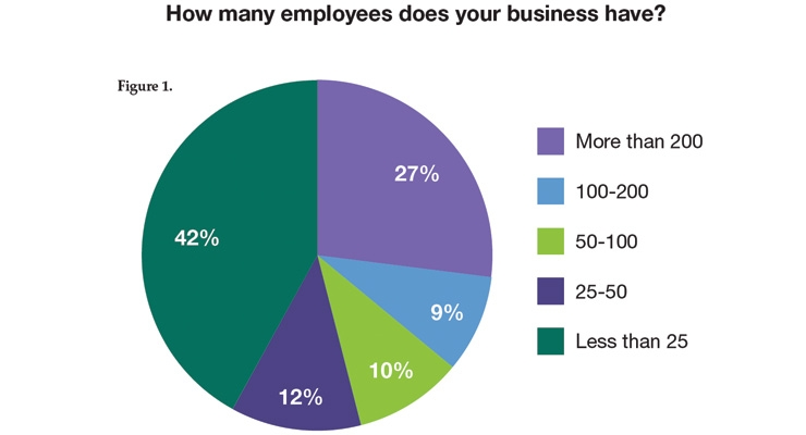 2018 Contract Manufacturing Industry Survey