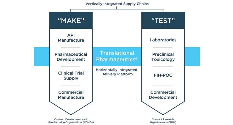 Integrated Early-Stage Drug Development and Manufacturing