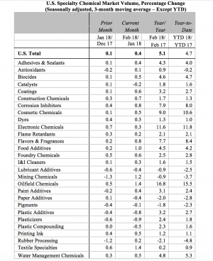 US Specialty Chemicals Market Volume Rises in February