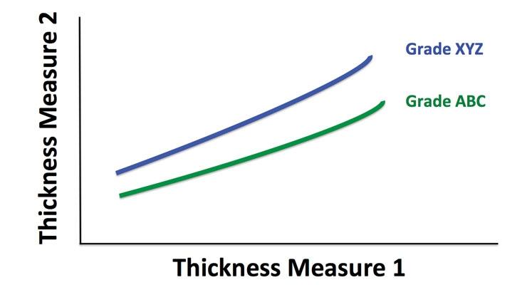 The Value of Bulk
