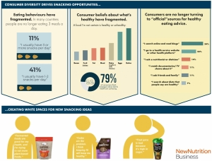 New Nutrition Business Sees No Limit to Snacks Market