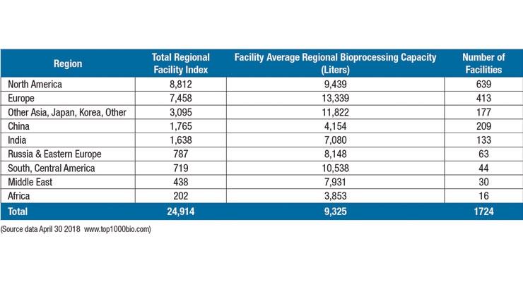 Biopharma Manufacturing Markets