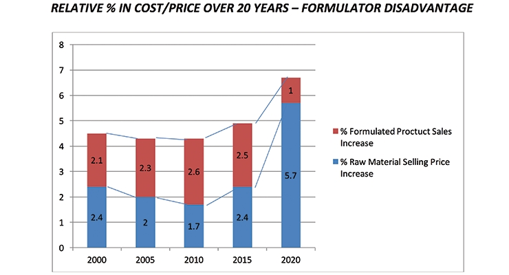 Raw Material Cost Increases Vs. Alternatives