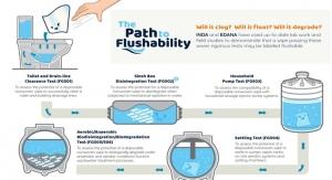 The Path to Flushability