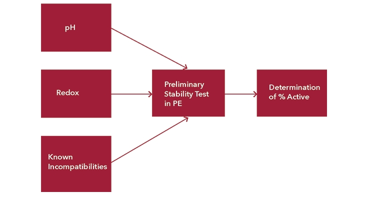 Importance of Analytical Testing in Biocide Selection for Polymer Dispersions