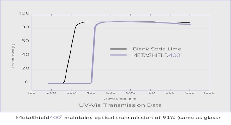 MetaShield LLC: MetaShield400 Clear Coating Blocks All Ultraviolet Rays
