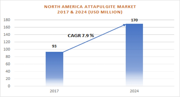 North America Attapulgite Market Size Worth More Than $170 Million by 2024
