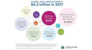 Global Wellness Market Reaches $4.2 Trillion