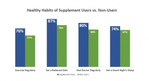 CRN Survey Reaffirms Trust and Confidence in Dietary Supplement Industry
