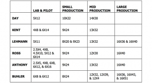 Three Roll Mill Brands, Sizes, Endplate Types, & Roll Configurations