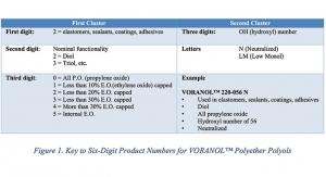 Expanding the Coating Formulators Toolbox by Using Chemo-Rheological Models