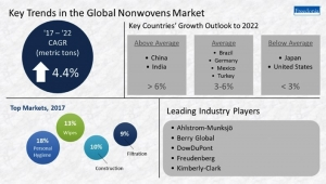 Nonwovens Demand in China to Grow, Study Says