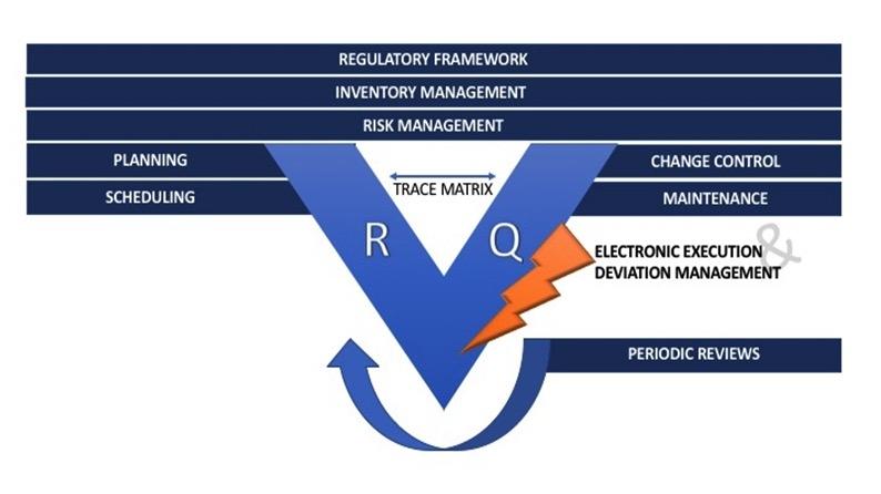 ValGenesis VLMS Chosen to Digitize Validation Process