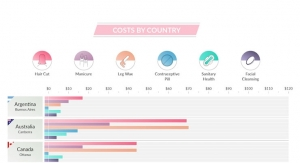 Costs by Country