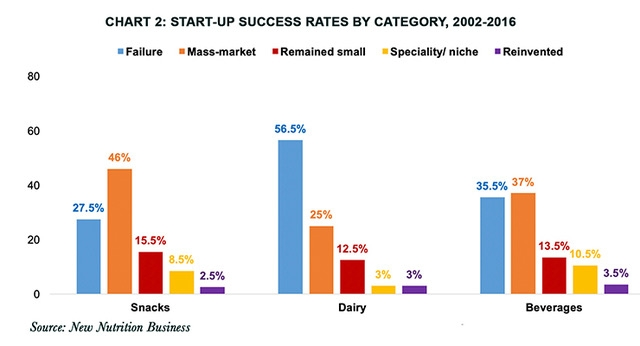 Start-Up Brands See Moderately More Success than Established Food Companies