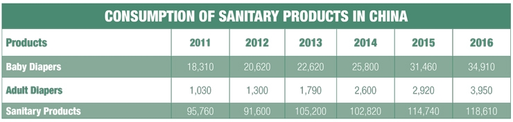 Demand for Sanitary Protection in China