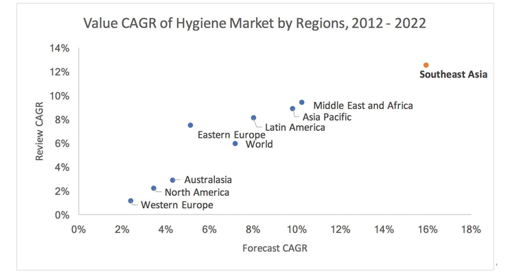 Blue Oceans in Southeast Asia: Growth in Disposable Hygiene