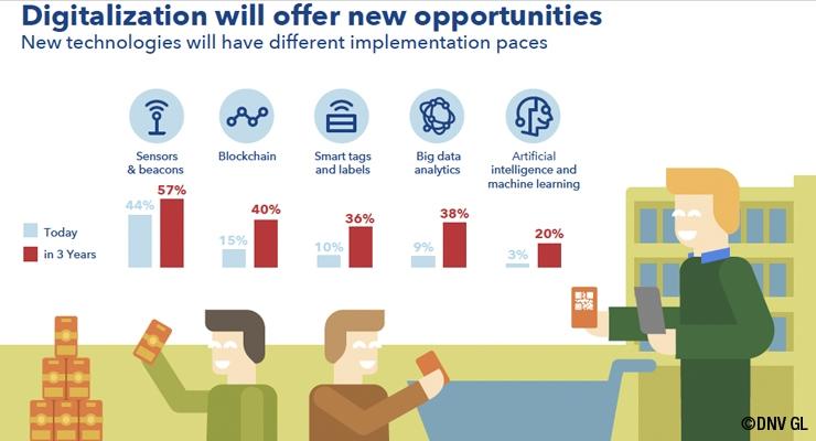 Food & Beverage Companies Seek Digital Solutions for Food Safety